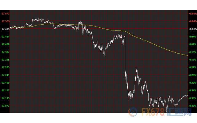 美联储强化降息预期美元重挫 油价涨逾4%创七周新高