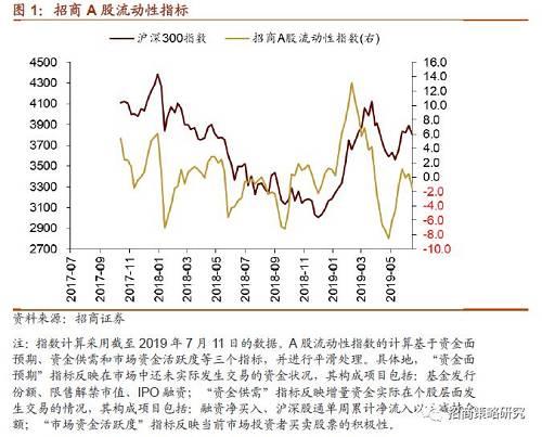 【招商策略】陆股通对汇率敏感性提升,美联储降息预期升温――金融市场流动性与监管动态周报(0715)