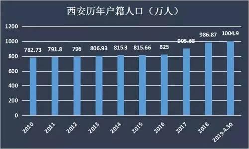 在截至2019年4月30日,西安的的人口已经突破千万,人口数量已经达到了1004.9万人。好的概念叠加人口的持续流入对于房价的支撑力也是很强大。