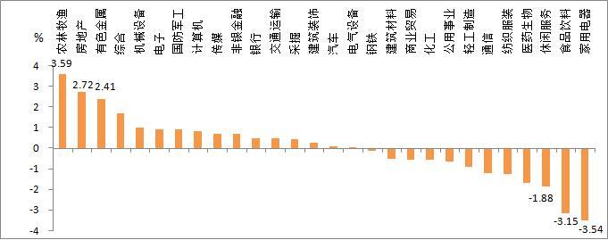 富荣基金:科创板新股上市 有望拉动对标公司估值提升