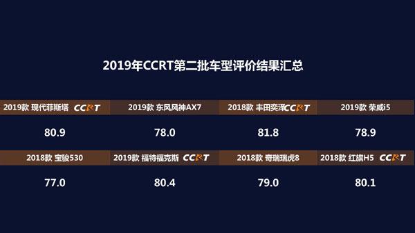 2019年度CCRT第二批车型评价结果正式发布 宝骏530评分最低