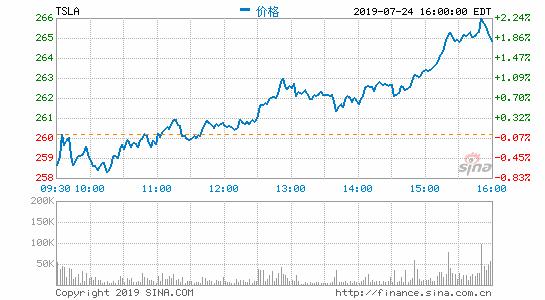 马斯克很累:Q2再亏4.08亿美元 CTO离职股价跌超11%