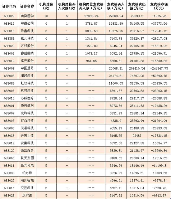 表:7月22日科創板25只成份股龍虎榜營業部成交一覽
