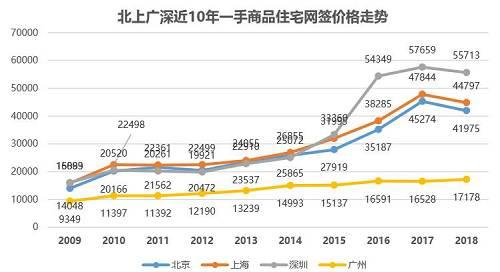 从房价的外在表象来看,内地楼市似乎一步步都踩在香港楼市前行的脚印上。