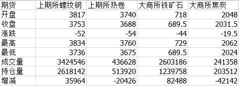 期货点评:5日,螺纹期货尾盘收报3753跌52跌幅1.37%,增仓3万多手。午后期螺继续震荡走低,毫无向上的想法;热卷低位震荡,终收3688跌54跌幅1.44%,减仓2万多手;原料焦炭早盘冲高,而且在高位持续至午盘,但是午后开盘再次走跌,终收2031.5跌19.5,减仓4万多手;矿石盘中持续低位,终收689.5跌44跌幅6%,增仓8万多手。