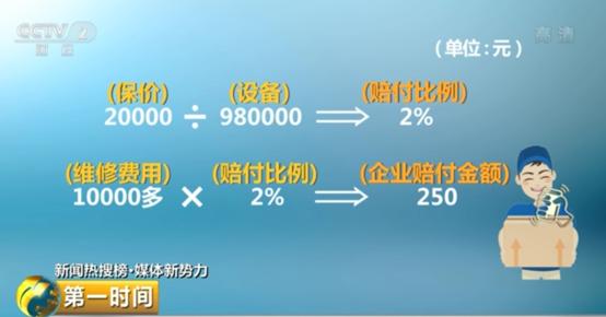 按照客服的说法,2万元保价除以98万元设备,得出赔付比例为2%,而1万多元的维修费用再乘以2%,最终企业需要赔付的金额就是250元。