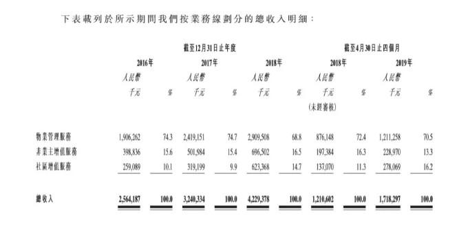 加大增值服务比重,是物业行业的发展趋势,因为其利润普遍高于物管服务。保利物业招股书显示,2018年物管服务收入占比超过68.8%,但是毛利率仅为14.1%;而占比仅14.7%的社区增值服务,其毛利率则高达48.4%。