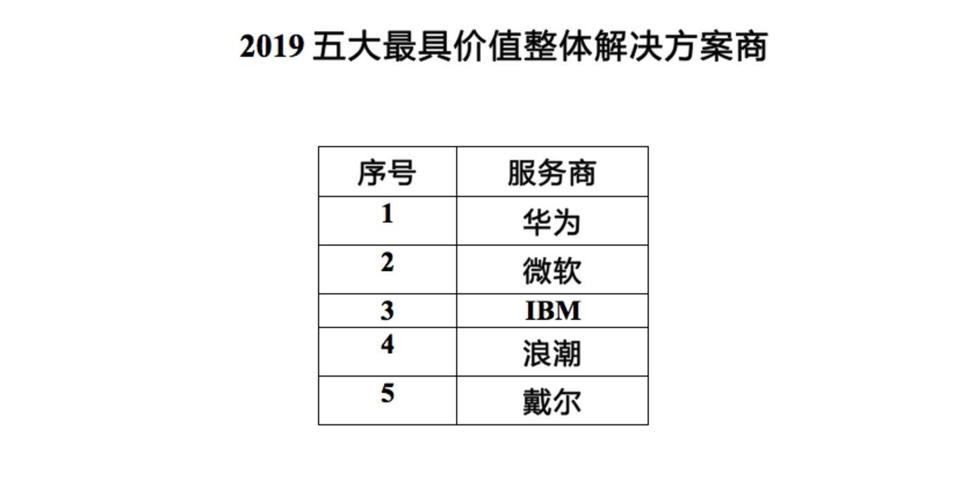 谁是2019最具价值数字化方案服务商?榜单重磅出炉!| 2019全球IT价值峰会