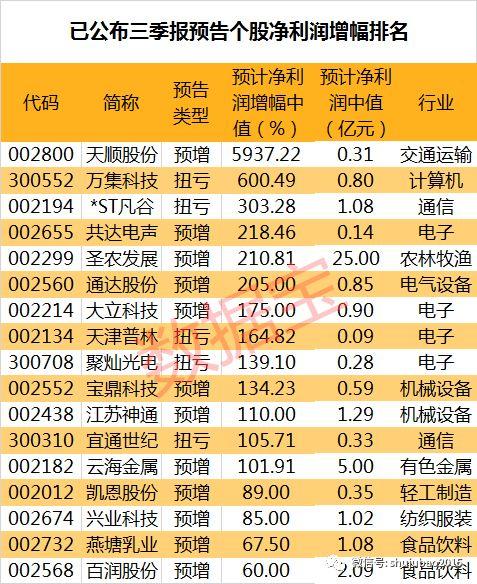 三季报业绩抢先看:七成公司预喜,资金青睐这些股