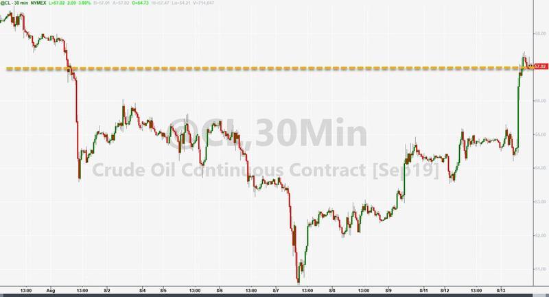 油价周二急升近5%录得年内最大单日涨幅!