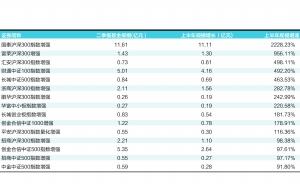 资金热捧指数增强型基金 规模增长迅猛