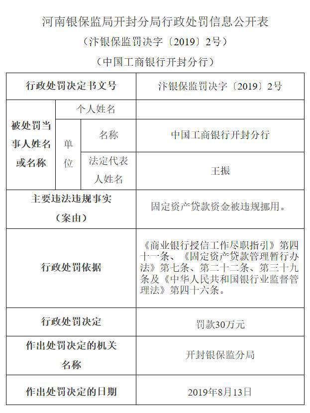 中国工商银行开封分行违规挪用固定资产贷款资金被罚款30万元