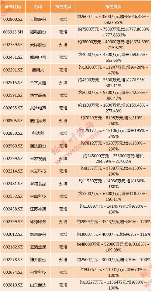 谁的半年报最亮眼?25股净利增超300%,18股二季度环比猛增10倍+