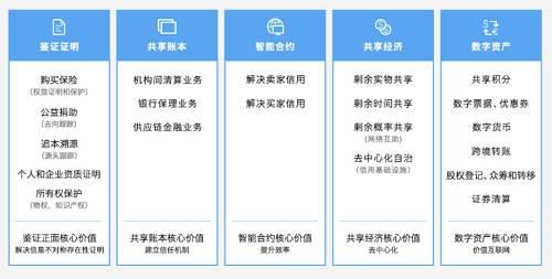 按照白皮书的规划,腾讯区块链当年相继推出了公益寻人链、BaaS开放平台,上线了两个场景化解决方案:共享账本与数字资产。