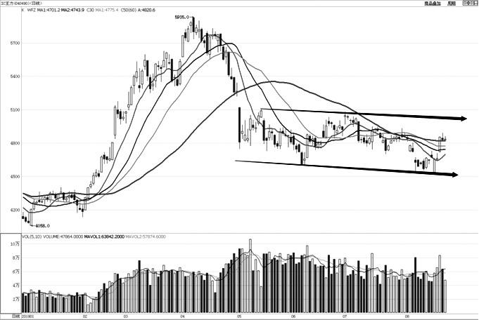 IC主力合约目前形成振荡区间,指数在区间内长期保持振荡走势。近期在区间下沿获得支撑后开始向上沿运行。趋势指标上,均线系统仍整体保持下行走势,表明目前处于弱势振荡之中,MACD指标贴近零轴运行,亦表明目前没有趋势性行情,BOLL通道也保持横向运行走势。目前市场没有出现打破区间的迹象,后期继续在区间内运行的可能性较大。