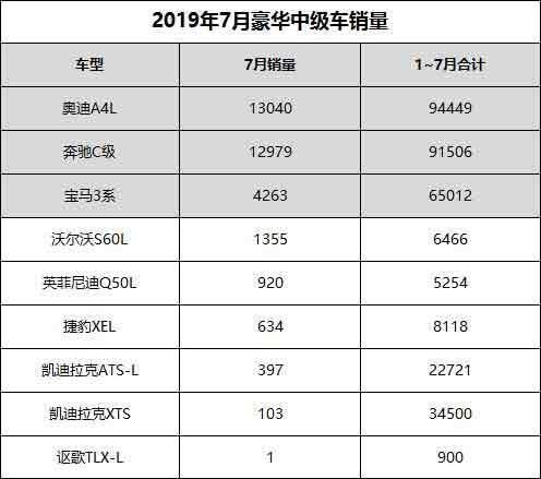 数据说 豪华中级车7月销量点评:奥迪A4L夺冠 讴歌TLX-L月销1辆