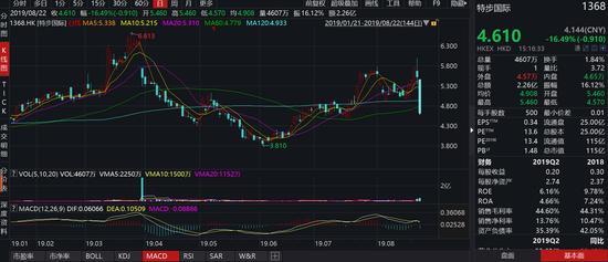 中泰国际策略分析师颜招骏:特步业绩未有好于市场预期,由于股价在绩前已连涨三日,部分炒业绩的资金趁机获利,也进一步压抑了公司股价。
