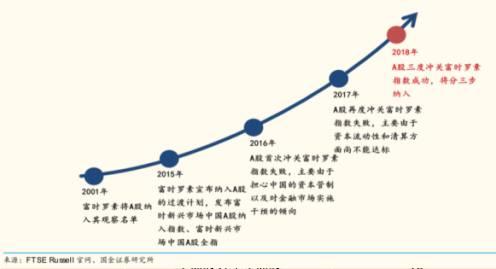 """官方文件显示,富时罗素纳入A股的第一阶段分""""三步走"""",分别在2019年6月、9月和2020年3月。这三步依次完成后,A股的纳入比例将从5%提升至15%,最终将提升至25%。"""