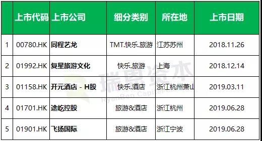 2018年以来旅游企业香港IPO上市汇总