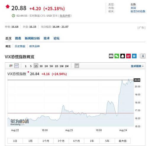 �罕��z;��ŭ�院_特朗普怒怼美联储,恐慌指数飙涨