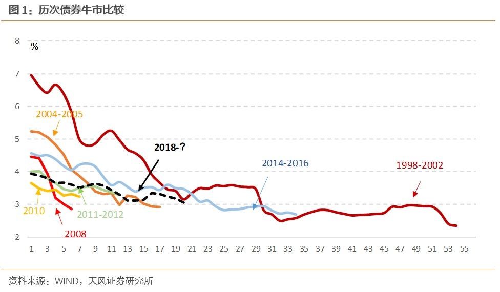 「网上股票配资公司」利率的拐点信号看什么?