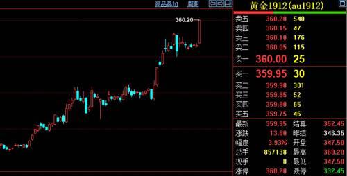 中信建投表示,黄金市场的情绪继续高涨,ETF本周再增加16.42吨,COMEX 黄金总持仓继续增加到接近119万手,再创历史新高。人民币离岸汇率小幅下行,进一步提振人民币黄金价格的热度。美联储大概率继续降息,全球不确定性加剧,黄金价格剑指1600 美元。