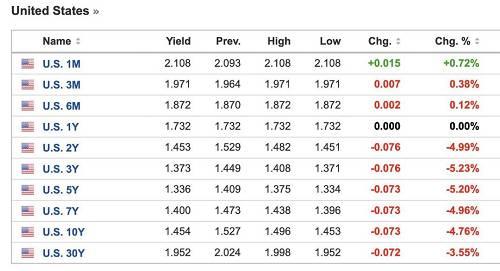 目前,美国长期债券的回报表现已经大幅超过美国股市,年内美股回报率基准为16.12%,而先锋美债基金ETF回报为29.03%,几乎是美股回报的两倍。