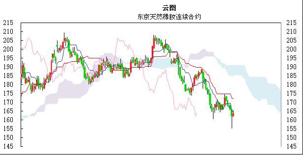 国际橡胶日评:月底行情主导之下东京橡胶市场空头回补
