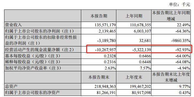 苏宁易购半年报:经营性现金流净流出102亿变动幅度超92%