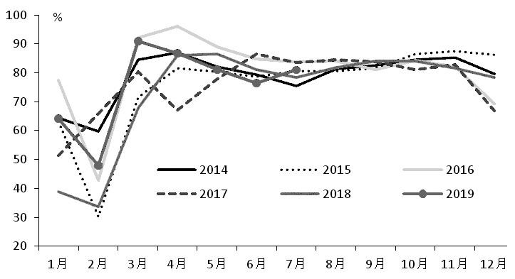 图为镀锌企业开工率