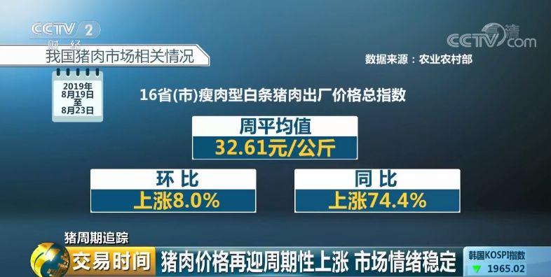 �r�I�r村部����@示,2019年第34周(即8月19日-8月23日),16省(市)瘦肉型白�l�i肉出�S�r格�指�档闹芷骄�值�槊抗�斤32.61元,�h比�q8.0%,同比�q74.4%。��家�y�局相�P�y�����@示,今年4月份至6月份,我���i肉�r格�q幅分�e��18.2%、14.4%、21.1%。