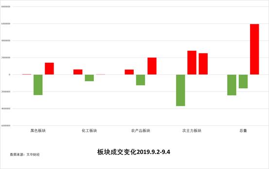 9月5日:《试错交易市场观察》