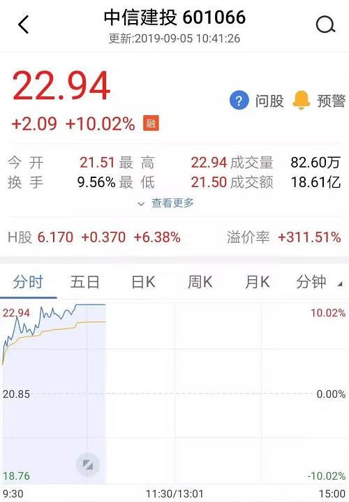 其次是红塔证券、海通证券和东方财富等券商也出现了暴涨。 在股市相关的金融服务行业,同花顺等股票涨停,表现十分强势。