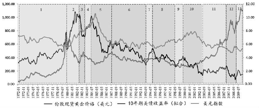 图6美国10年期国债实际收益率(拟合)与黄金价格关系(叠加美元指数)