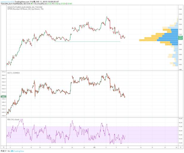 国际金市日评: 市场整体风险偏向较好,黄金市场继续小幅回落