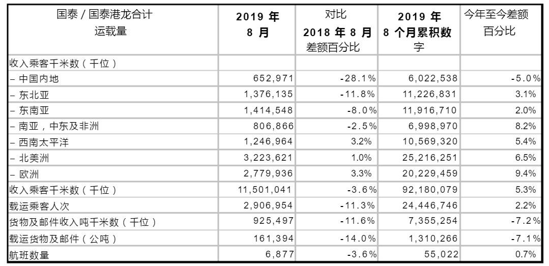 国泰航空与港龙航空8月共同载客量同比下跌11.3%