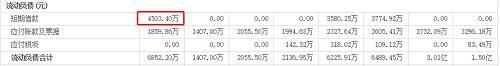 资金压力下,钱唐控股曾在8月1日发布公告,公司全资附属ThrivingOasis Limited作为贷款人,与借款人CampfireHoldings CompanyLimited订立贷款协议。根据贷款协议,贷款人将授出本金额最多为2500万港元(约合2269万人民币)的贷款。