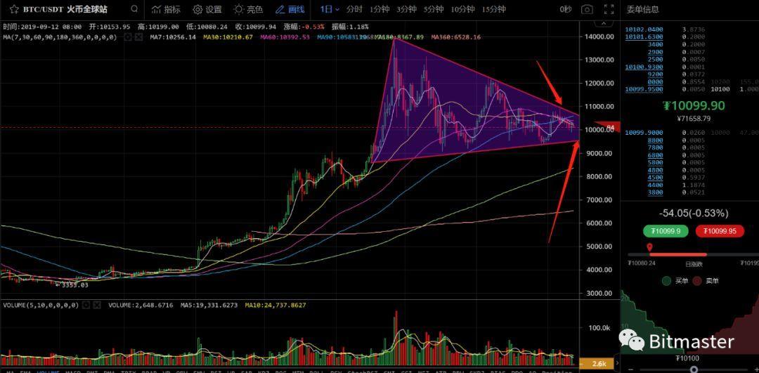 9月12日数字货币评论:BTC继续下行,EOS未来怎么走?
