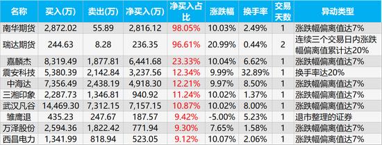 龙虎榜解密:哈高科终结两连板 上海超短帮接盘3800万