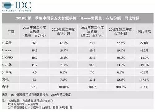相比去年iPhone XR 的定价来说,今年iPhone 11 的价格直接降低了1000元,变成了5499元起。iPhone 11 能否获得消费者的青睐,扛起出货量重任,中国市场相当重要。