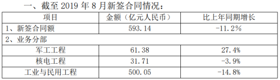 欧菲光中国核建截至2019年8月新签合同593.14亿元