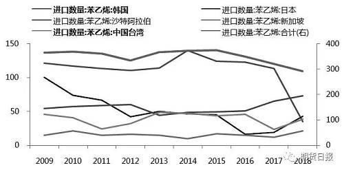 图为中国苯乙烯进口走势(单位:万吨)