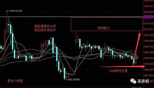 吴彦初:市场情绪仍主导 支撑难破看上行