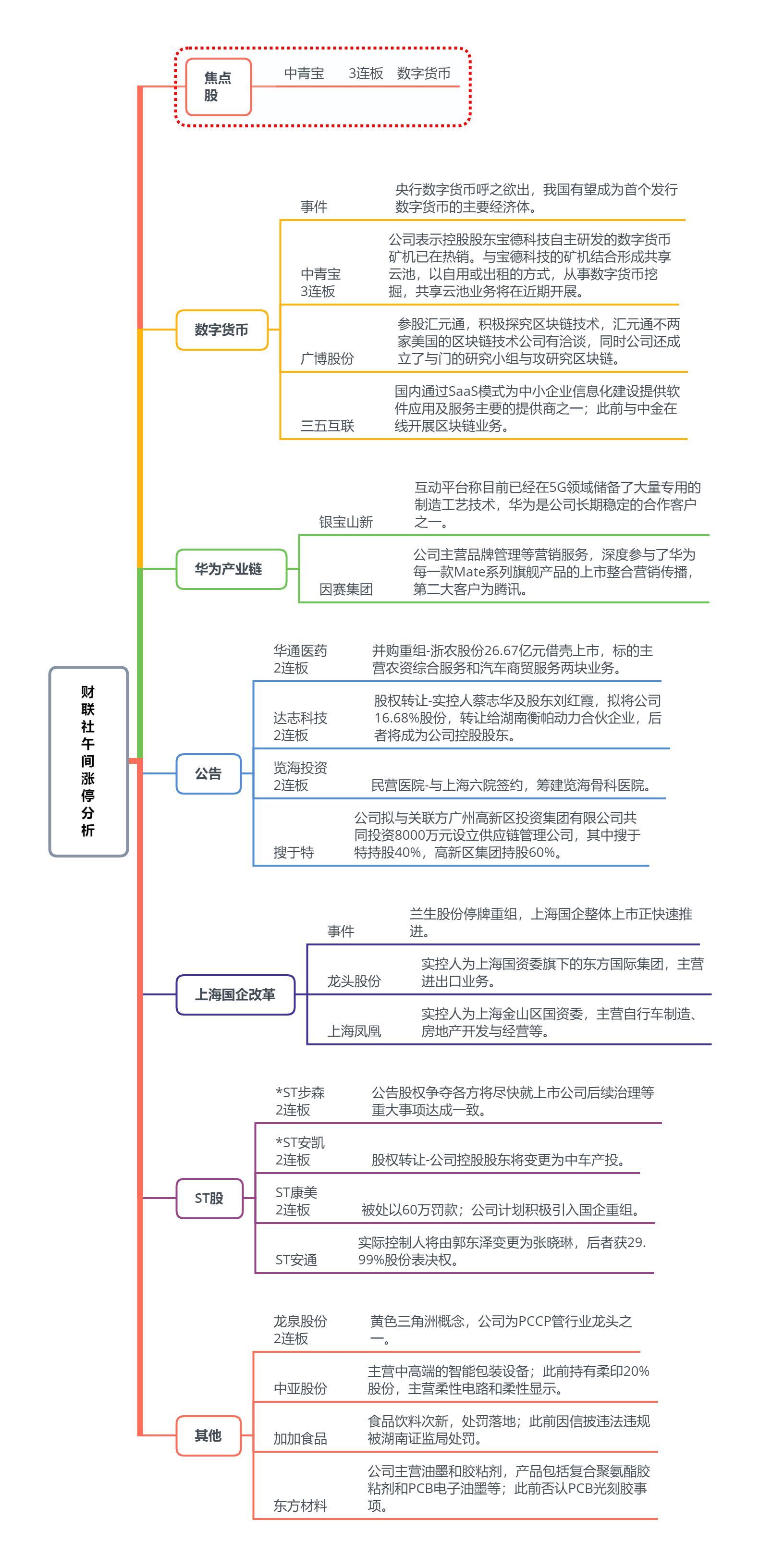 【财联社午报】两市弱势反弹 大消费板块成先锋