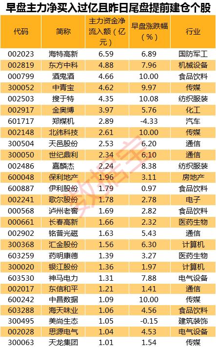 震荡行情主力资金扫货路线图:27股获主力大手笔建仓