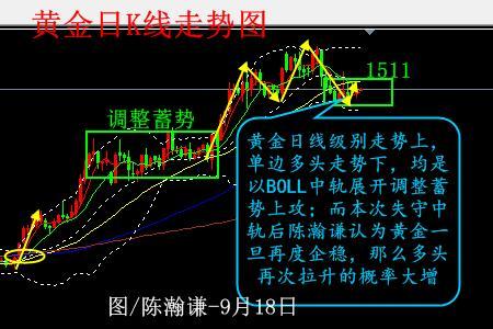 陈瀚谦:企稳MA10 黄金待FOMC以突破1511多头接力