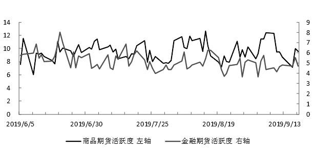 期货市场每日资金变动(9月18日)
