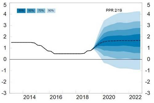 竟有央行逆势加息!挪威央行年内第三次上调利率,为何它成最后的鹰派?