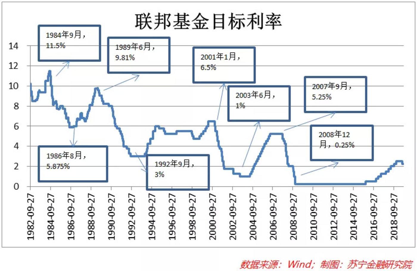 美联储降息 对股票、债券、黄金
