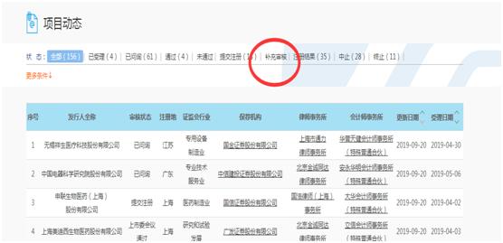 截至9月21日,上交所合计受理156家申请科创板上市企业。